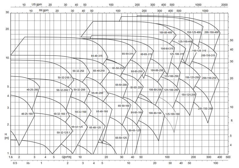 نمودار فنی پمپ اتانرم 960 ksb