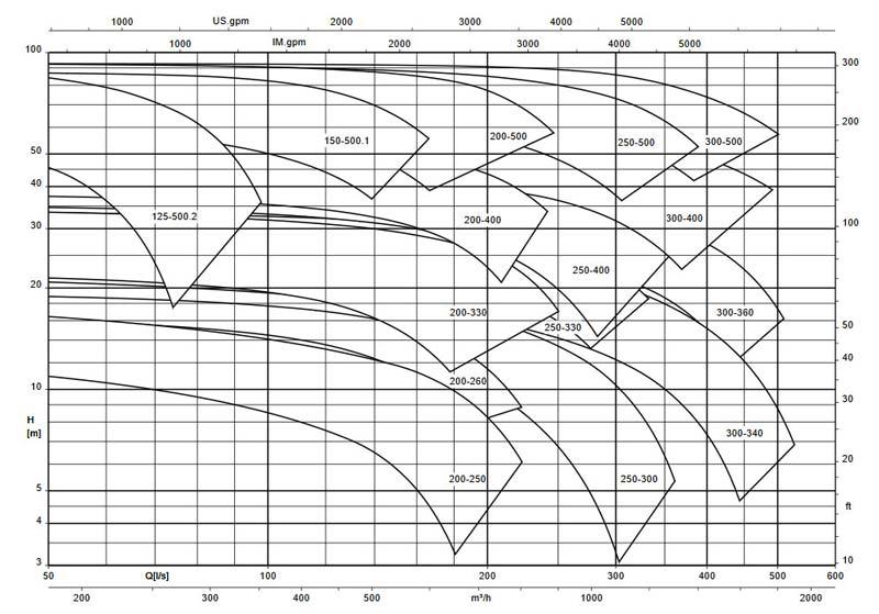 نمودار فنی پمپ اتانرم 1450 Etanorm-R ksb