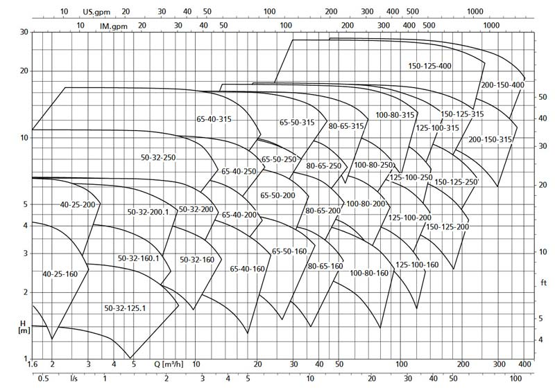 نمودار فنی 960 Etanorm SYT