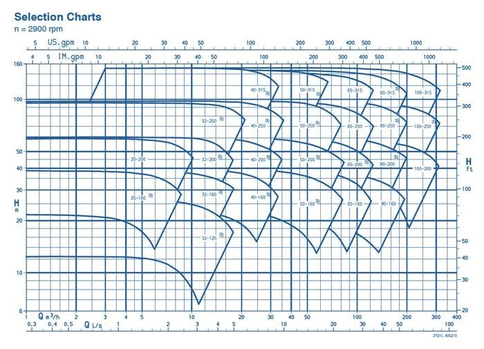 نمودار فنی مدل cpkn-2900