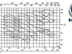 WKTمنحنی-کارکرد-پمپ