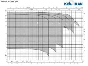 منحنی-کارکرد-پمپ-طبقاتی-movitec-1450-دور